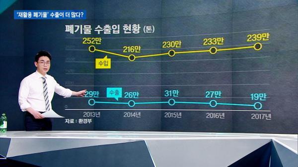 [팩트체크] 한국은 '재활용 폐기물'을 수출하는 나라?