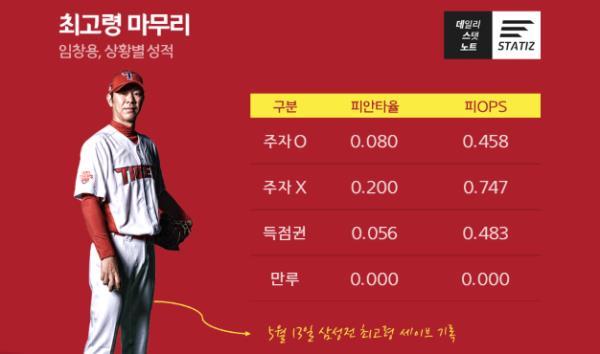 믿을 건 임창용 뿐…김윤동·김세현은 왜 안 될까