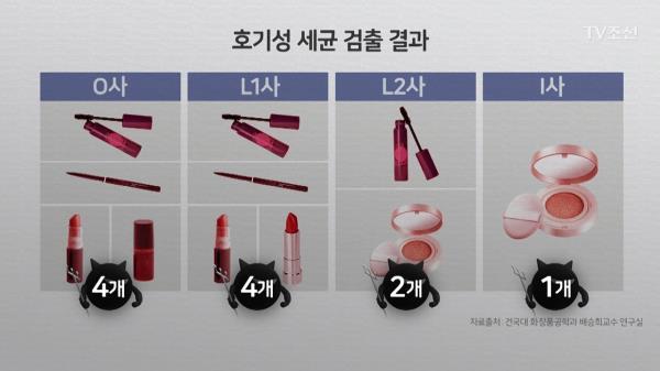 [CSI-2]아토피·결막염 걸릴 수도…테스터 화장품 위생 위험!