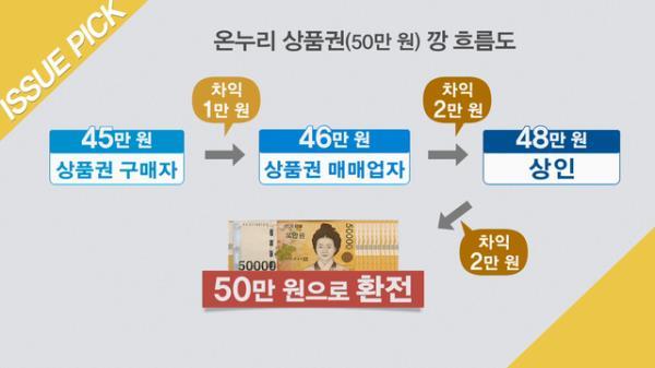 """'깡' 기승인 온누리 상품권! """"많게는 몇만 장씩 거래"""""""