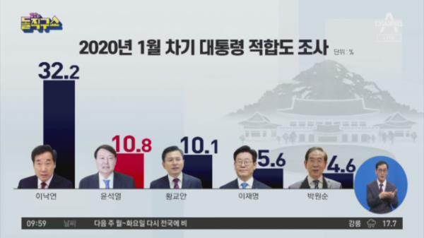 '윤석열, 野 대선후보 1위' 설문 놓고 갑론을박