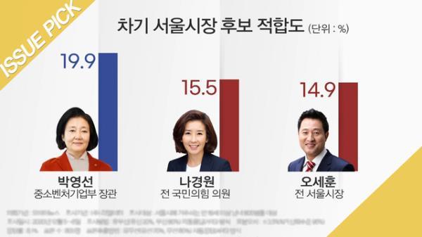 4월 재보선 후보 등록 시작…박영선·나경원·오세훈 3파전