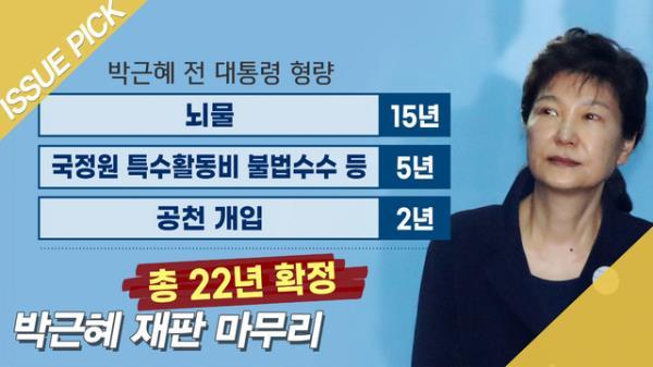 '국정농단' 박근혜 징역 20년…형기 22년 확정·재판 마무리
