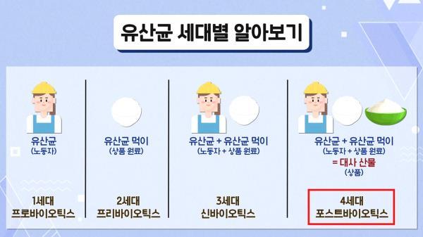 면역 고속 열차 4세대 '포스트 바이오틱스'