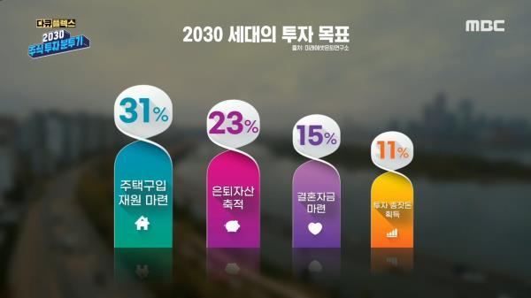 """2030 세대의 투자 목표 """"31%가 주택 구입 재원 마련"""", MBC 210225 방송"""